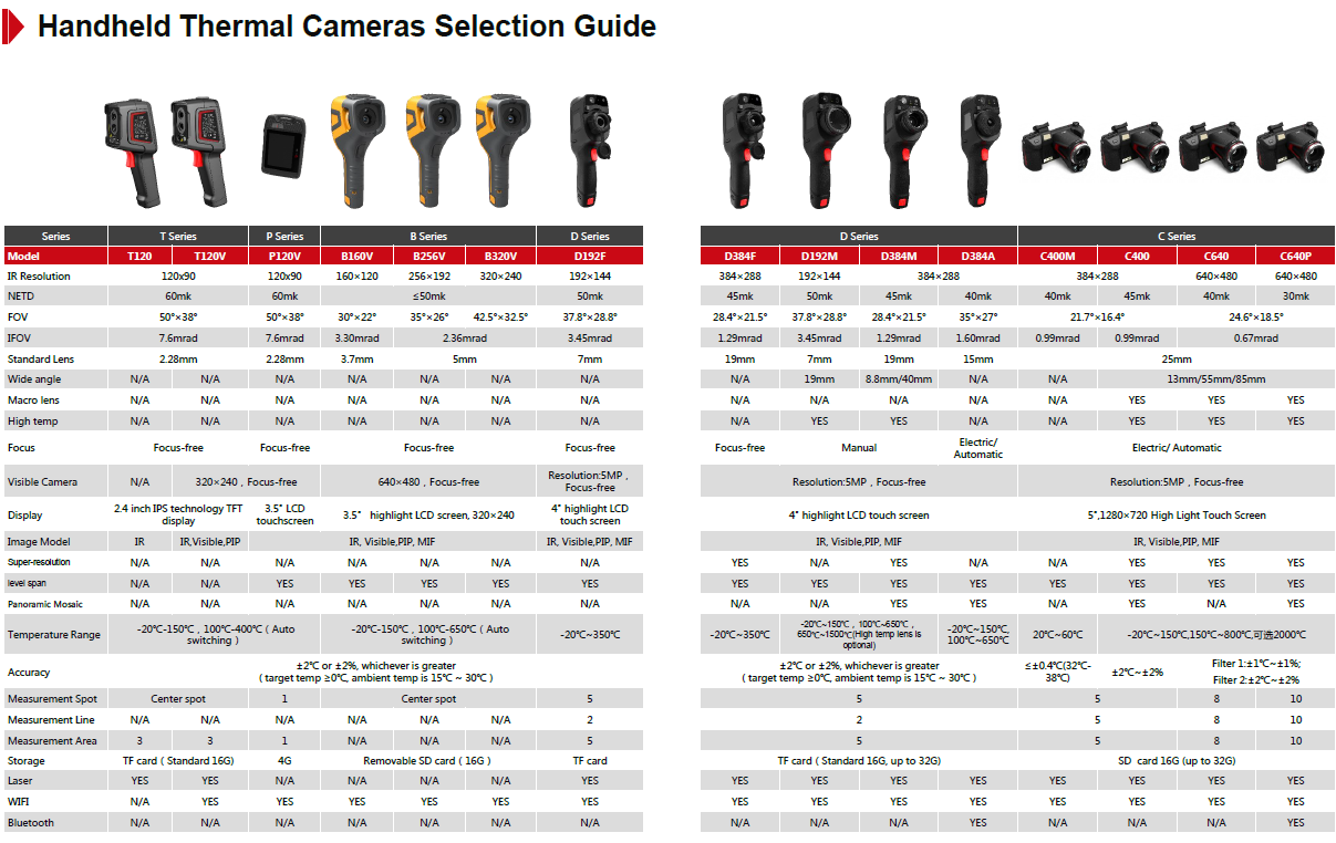 ThermalImaging Selection Guide